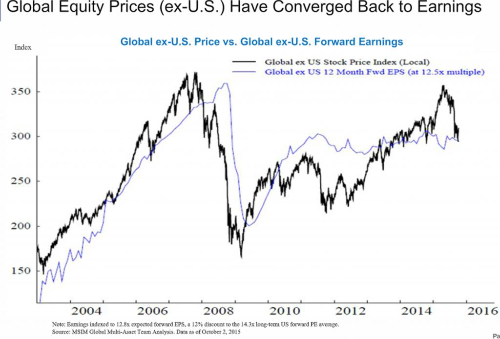 global ex usd price vs fwd earnings