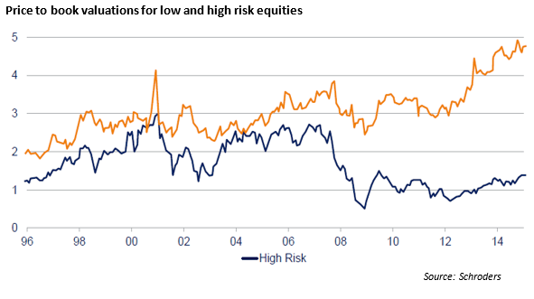 pn valuations for high low risk equities