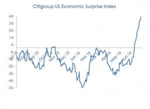 Citigroup US Economic Surprise Index