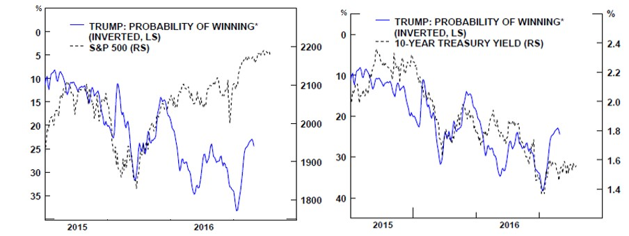 Trump and the US Markets