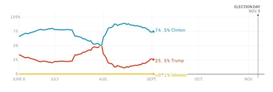 US Election Odds Since June