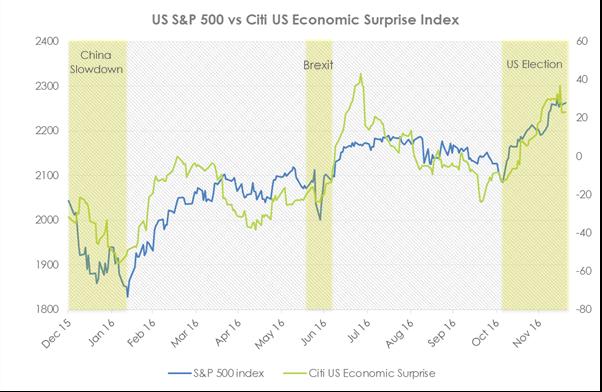 S&P 500 v Citi US
